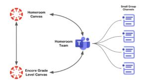 Canvas-Architecture en ligne des équipes