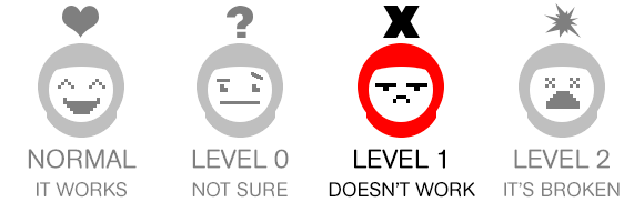 """Four cartoon astronaut heads are shown: The first says """"Normal, it works."""" The second says """"Level 0, not sure."""" The third says """"Level 1, don't work."""" The fourth says, """"Level 2, it's broken."""" Level 1 is highlighted."""