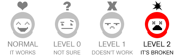 """Four cartoon astronaut heads are shown: The first says """"Normal, it works."""" The second says """"Level 0, not sure."""" The third says """"Level 1, don't work."""" The fourth says, """"Level 2, it's broken."""" Level 2 is highlighted."""