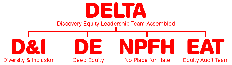 A tree showing that the four groups are secondary to DELTA.