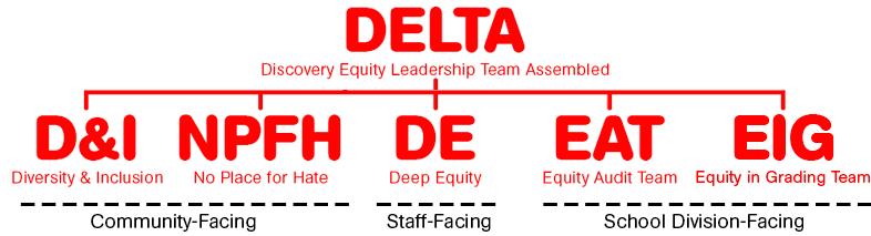 Un arbre montrant que les cinq groupes sont secondaires à DELTA.